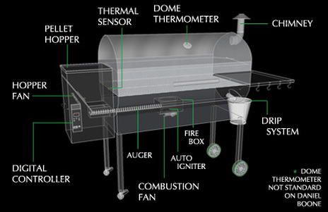 Wood Pellet Grill Operation